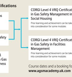 agsm national academy gas qualifications flow chart  [ 2000 x 835 Pixel ]
