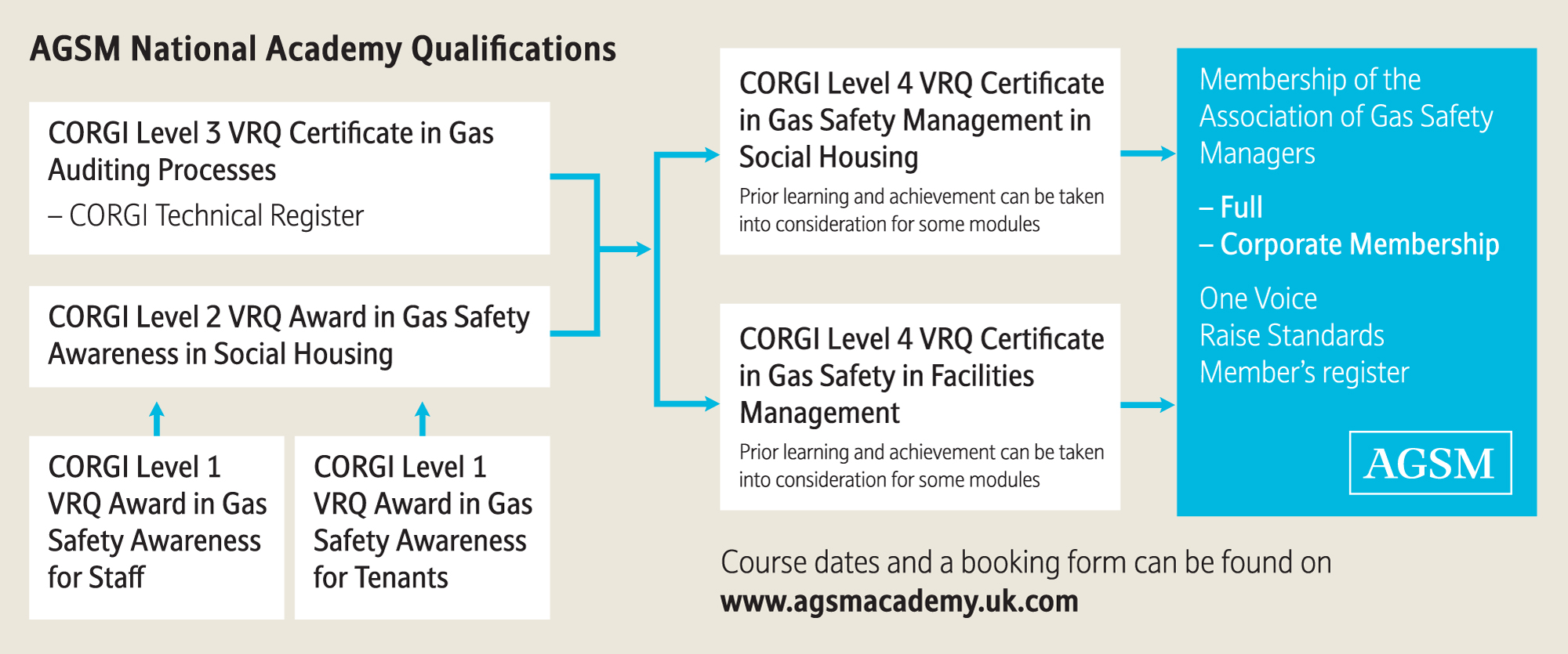 hight resolution of agsm national academy gas qualifications flow chart
