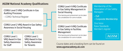 small resolution of agsm national academy gas qualifications flow chart