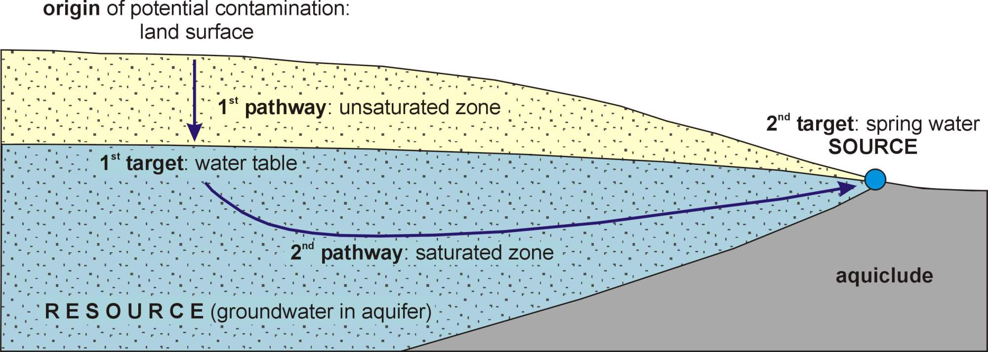 hight resolution of diagram groundwater protection