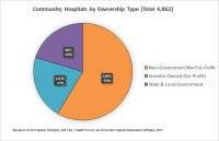 Fast Facts on U.S. Hospitals - 2017 Pie Charts | AHA