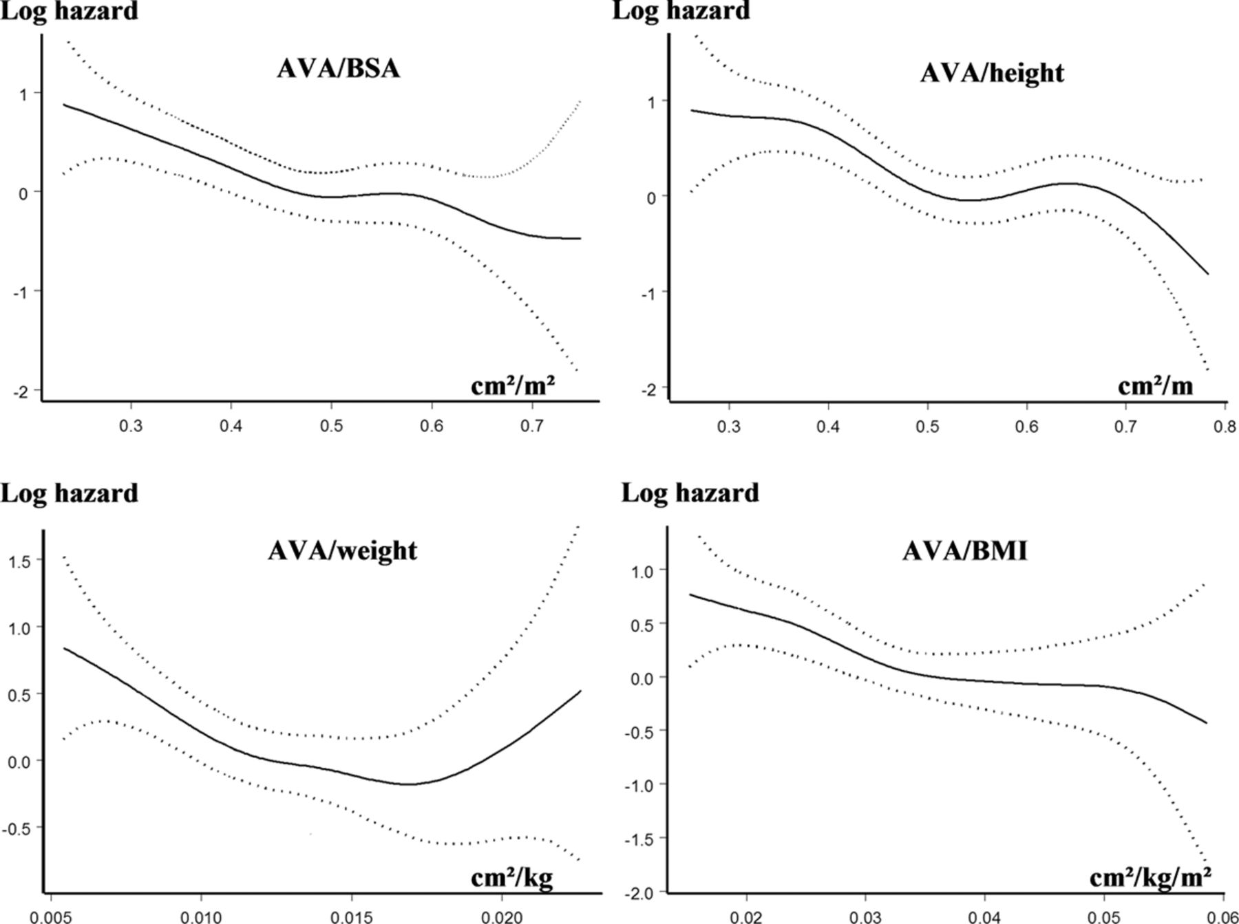 Outcome Implication Of Aortic Valve Area Normalized To