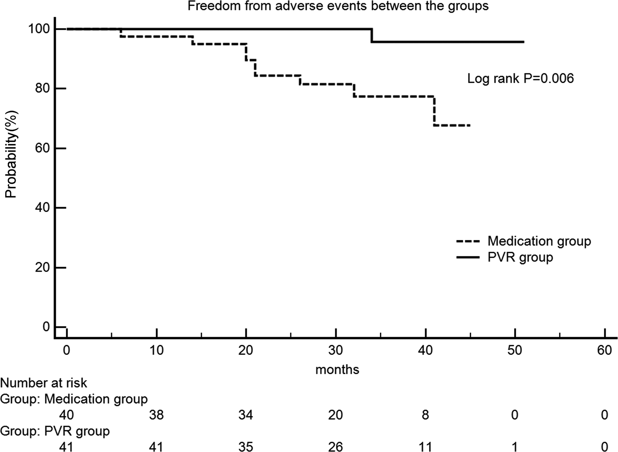 Whether Pulmonary Valve Replacement In Asymptomatic