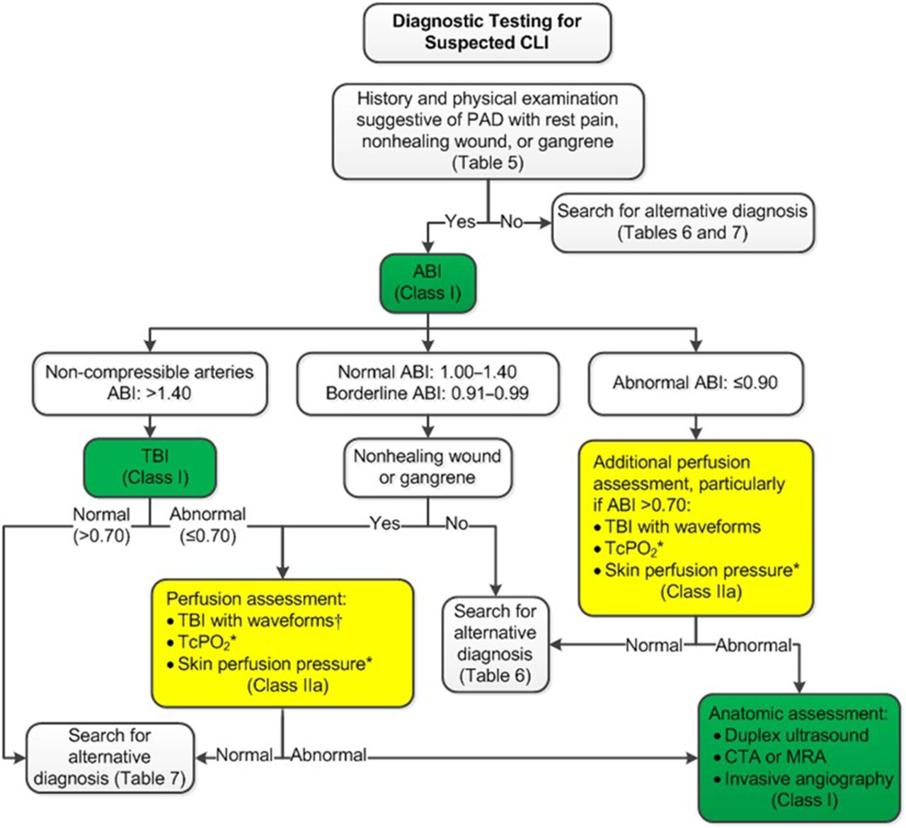 Aha Acc Guideline On The Management Of Patients With