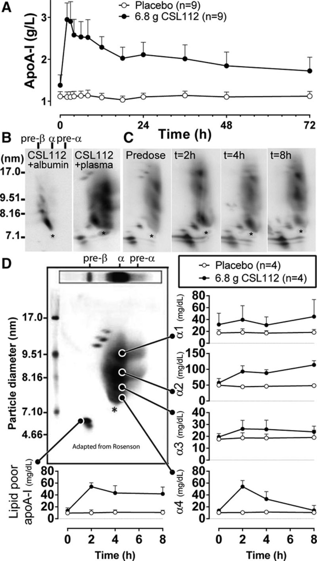Enhanced HDL Functionality in Small HDL Species Produced Upon Remodeling of HDL by Reconstituted HDL, CSL112   Circulation Research