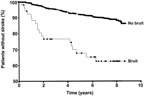 Prospective Evaluation of Carotid Bruit as a Predictor of