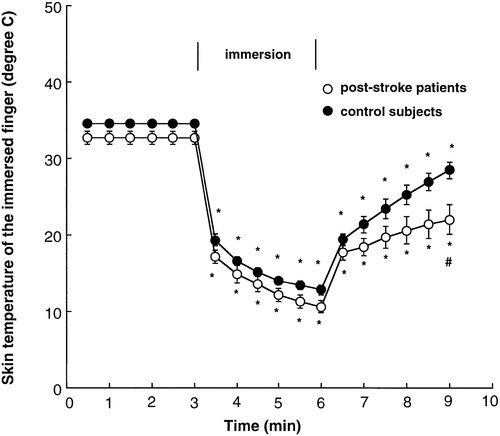 Muscle Sympathetic Nerve Activity During Cold Pressor Test