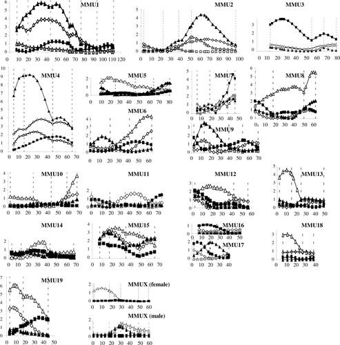 Quantitative Trait Loci Modifying Cardiac Atrial Septal