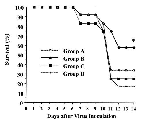 Modification of Viral Myocarditis in Mice by Interleukin-6
