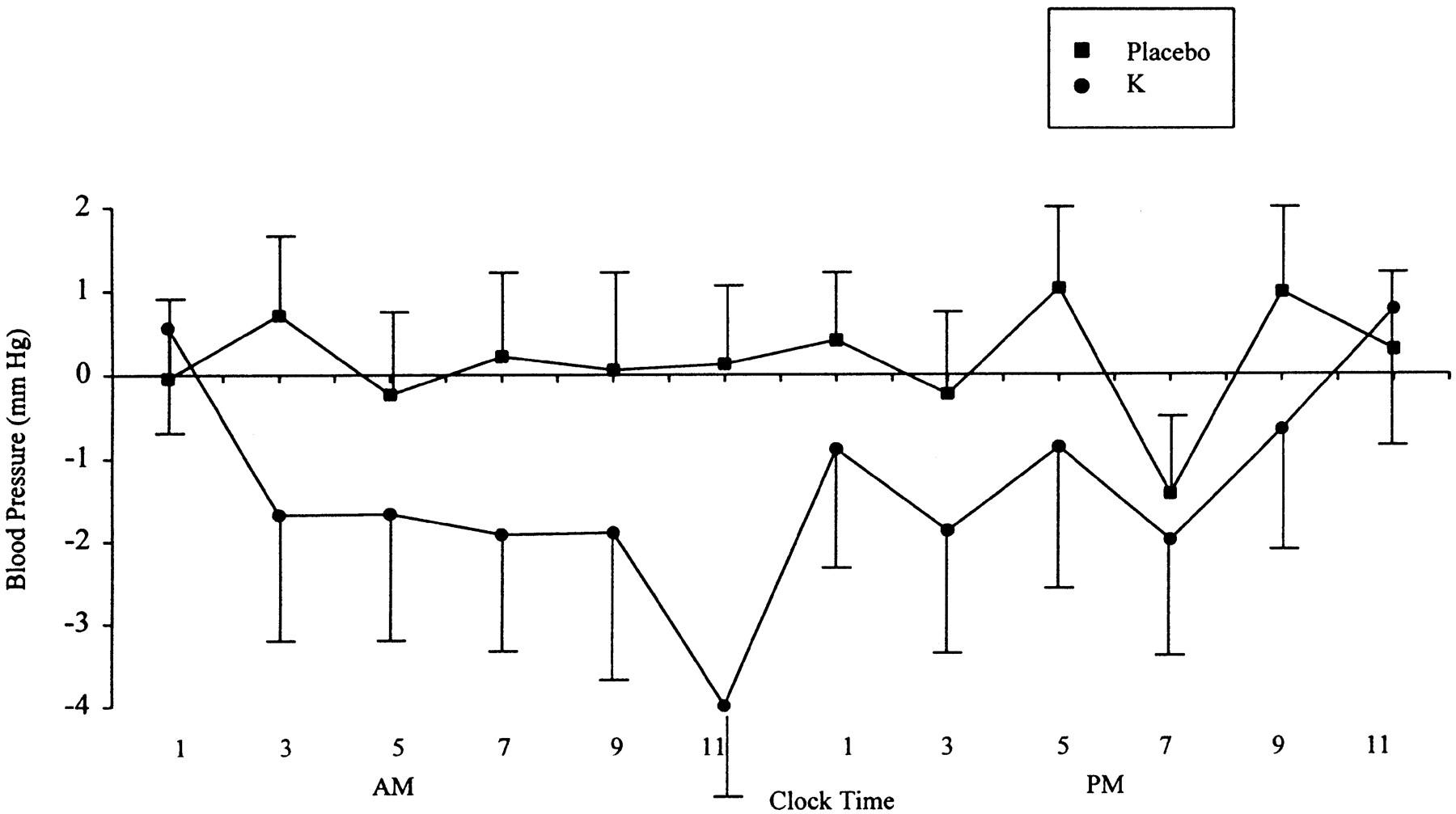 Effect on Blood Pressure of Potassium, Calcium, and