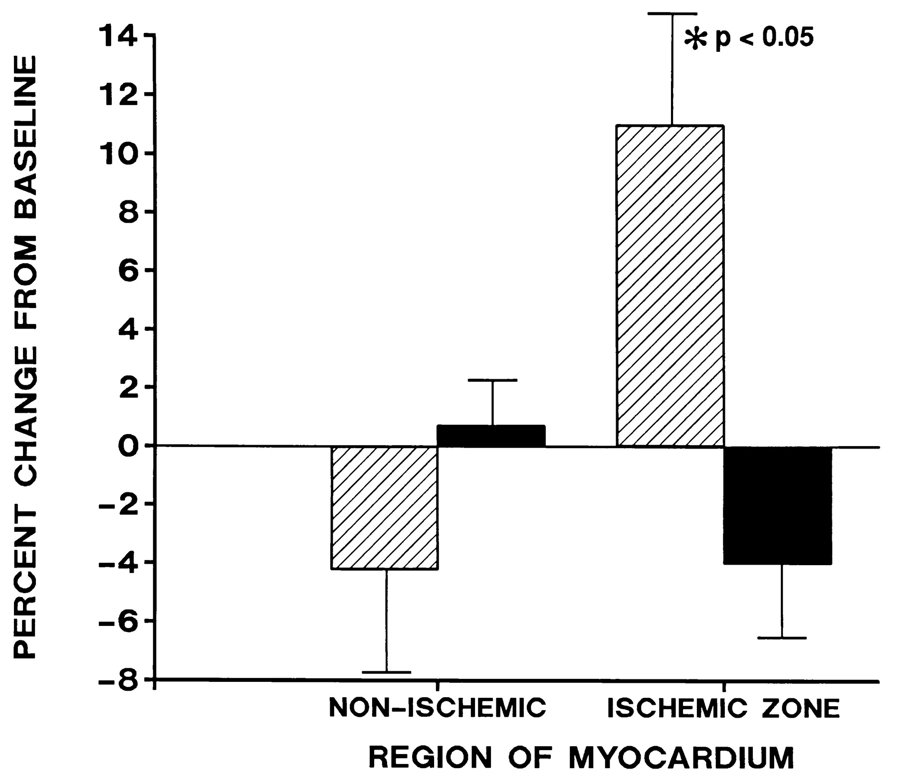Redistribution of Myocardial Blood Flow With Topical