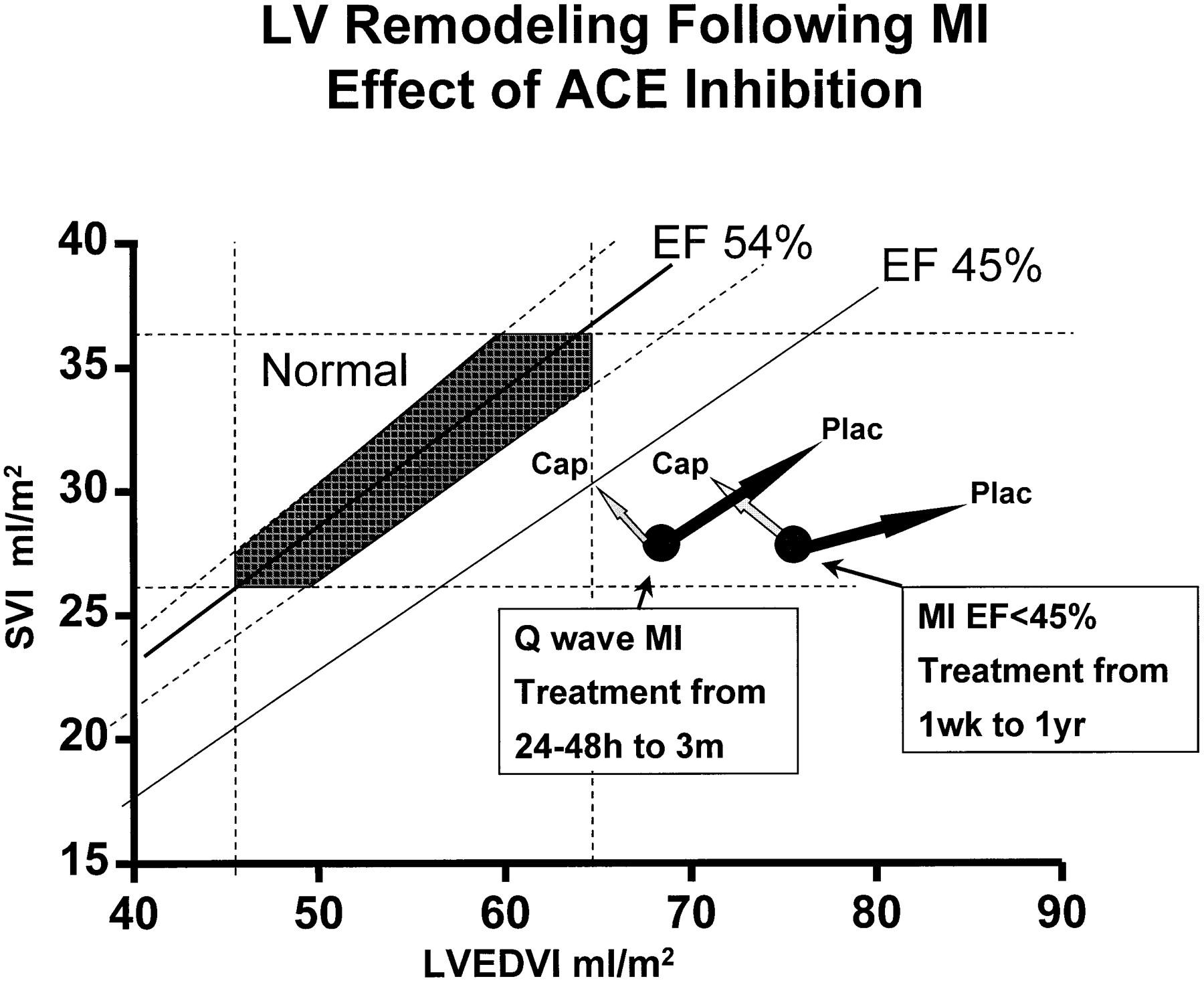 Left Ventricular Remodeling After Myocardial Infarction