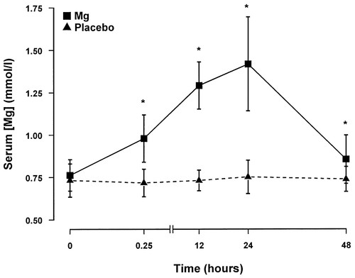 A Randomized, Double-Blind, Placebo-Controlled Pilot Trial