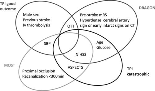Predicting Functional Outcome and Symptomatic Intracranial