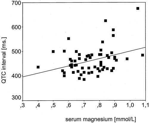 Electrocardiographic Abnormalities and Serum Magnesium in