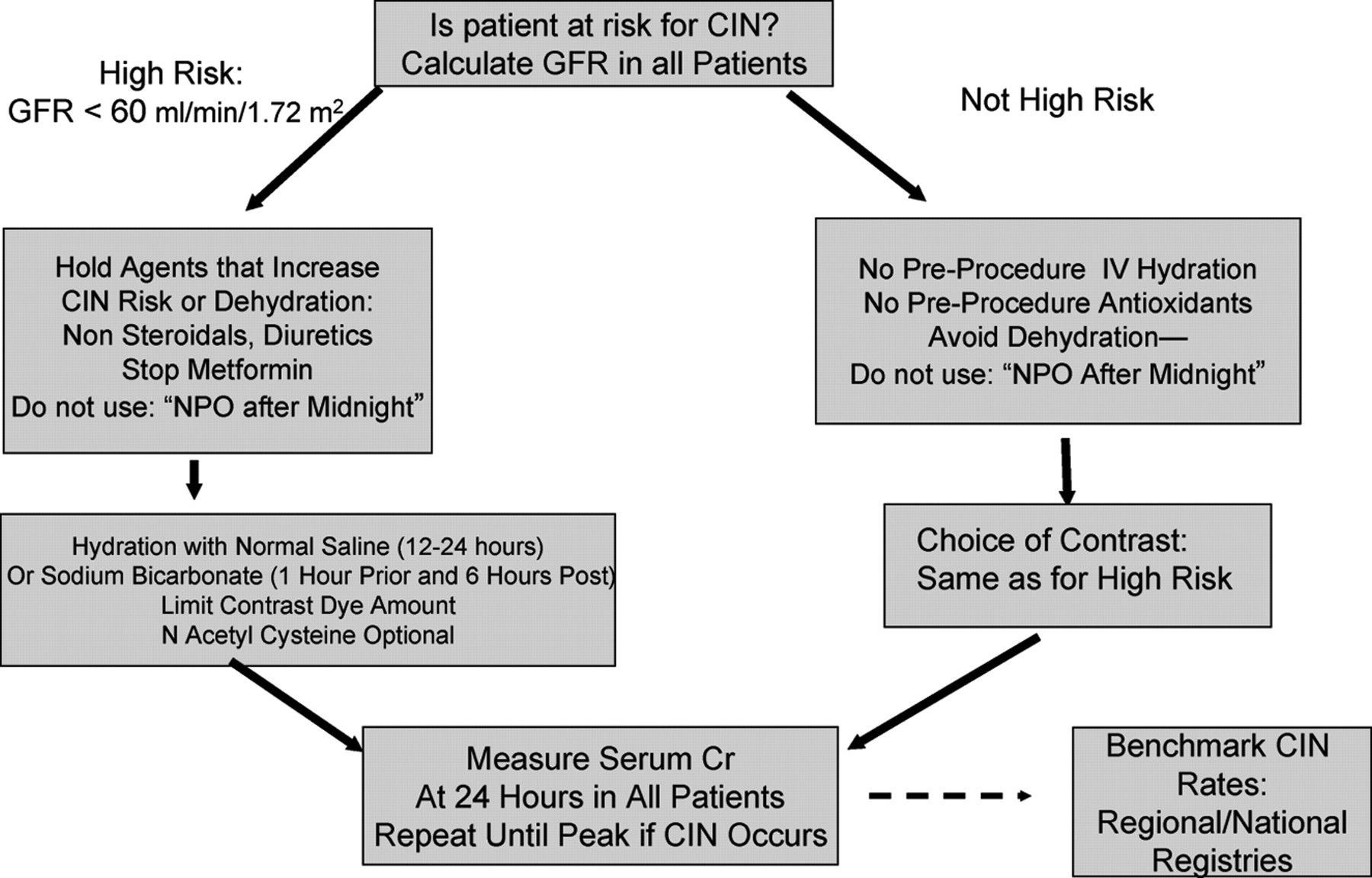 Contrast-Induced Acute Kidney Injury   Circulation