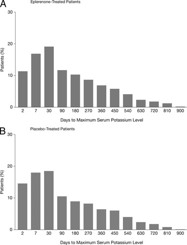 Serum Potassium and Clinical Outcomes in the Eplerenone