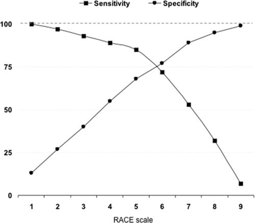 Design and Validation of a Prehospital Stroke Scale to