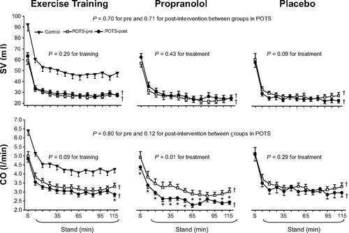 Exercise Training Versus Propranolol in the Treatment of ...