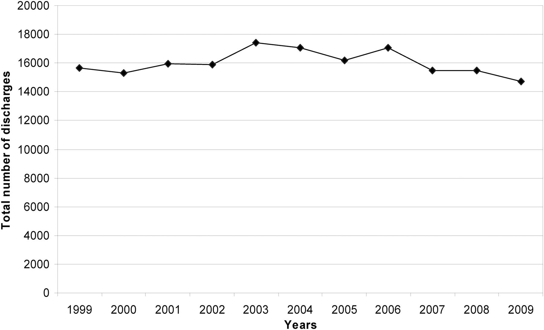 Incidence of Infective Endocarditis Caused by Viridans