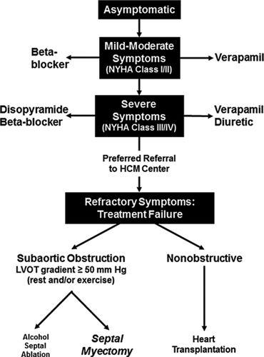 Surgical Septal Myectomy Versus Alcohol Septal Ablation