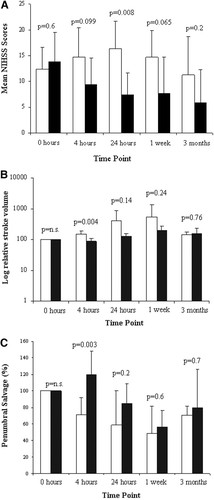 A Pilot Study of Normobaric Oxygen Therapy in Acute