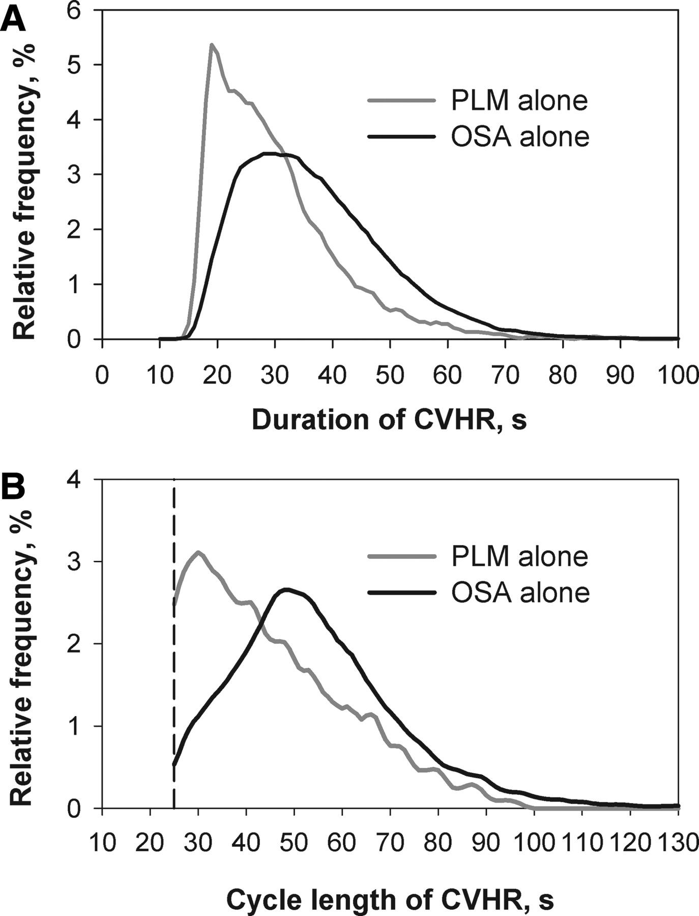 Screening for Obstructive Sleep Apnea by Cyclic Variation ...