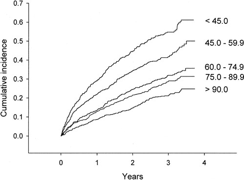 Renal Function as a Predictor of Outcome in a Broad