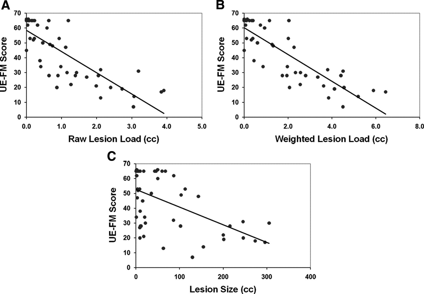 Lesion Load of the Corticospinal Tract Predicts Motor