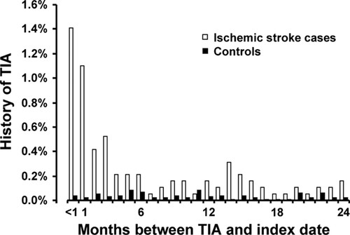 Short-Term and Long-Term Risk of Incident Ischemic Stroke