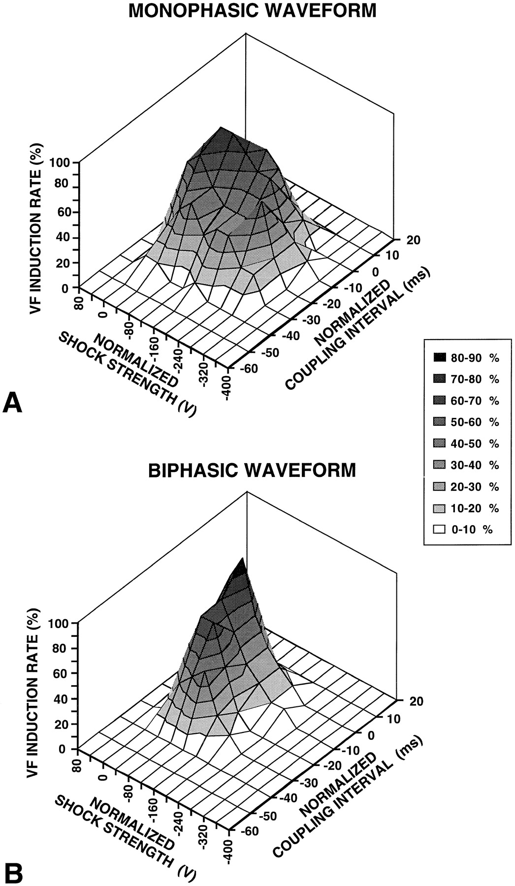 Reduced Arrhythmogenicity Of Biphasic Versus Monophasic T