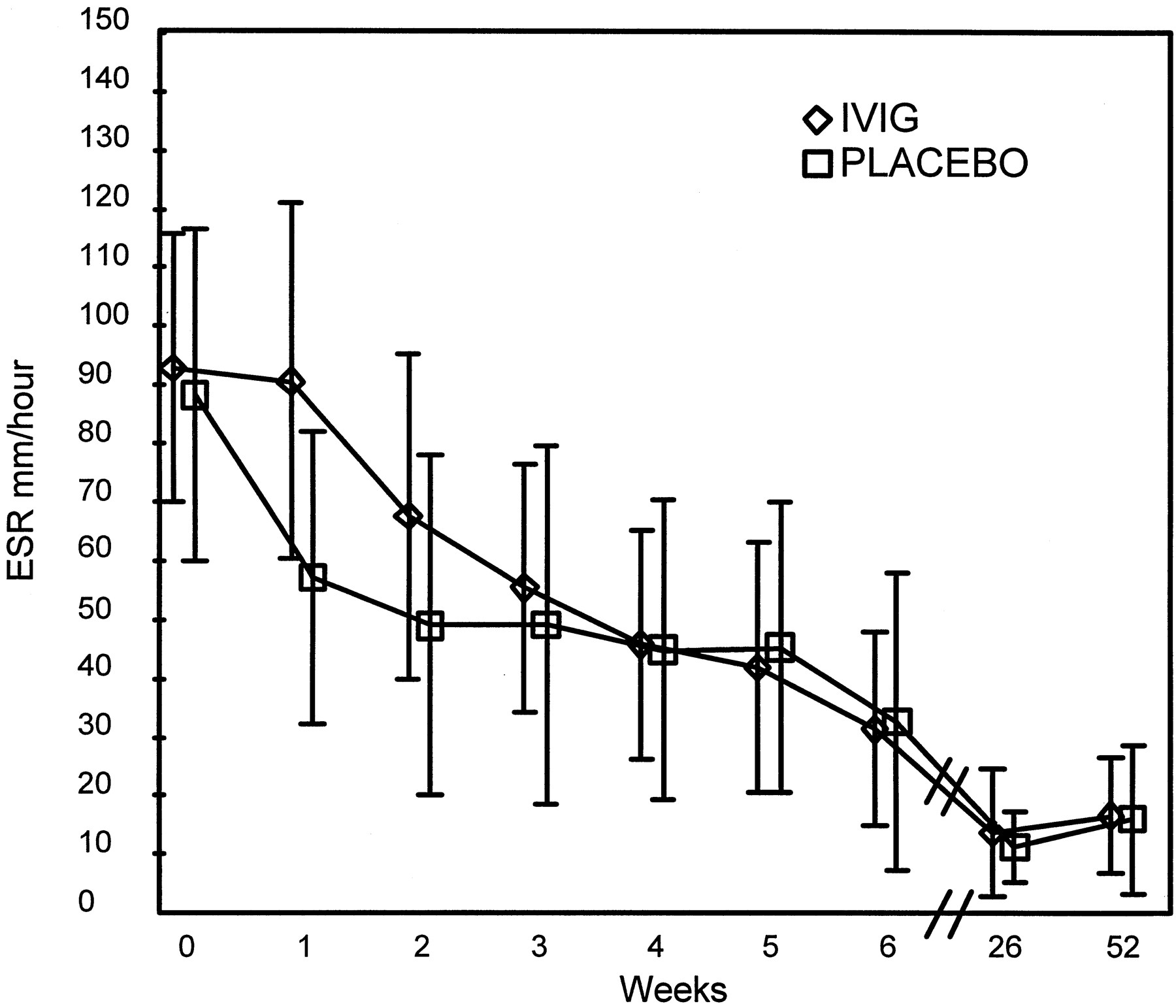 Intravenous Immunoglobulin in Acute Rheumatic Fever