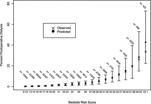 Bedside Tool for Predicting the Risk of Postoperative