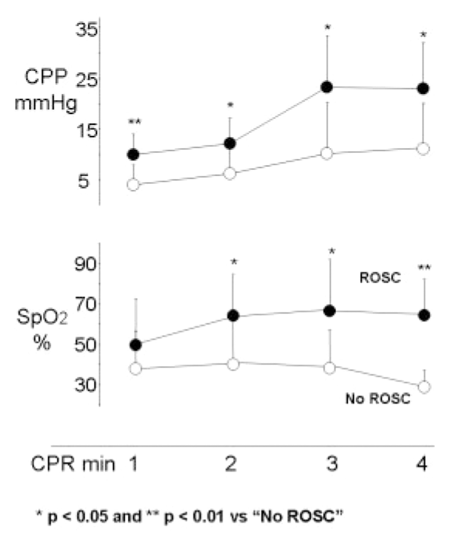 hight resolution of pulse oximetry is simple to use and provides additional information regarding the quality of cpr