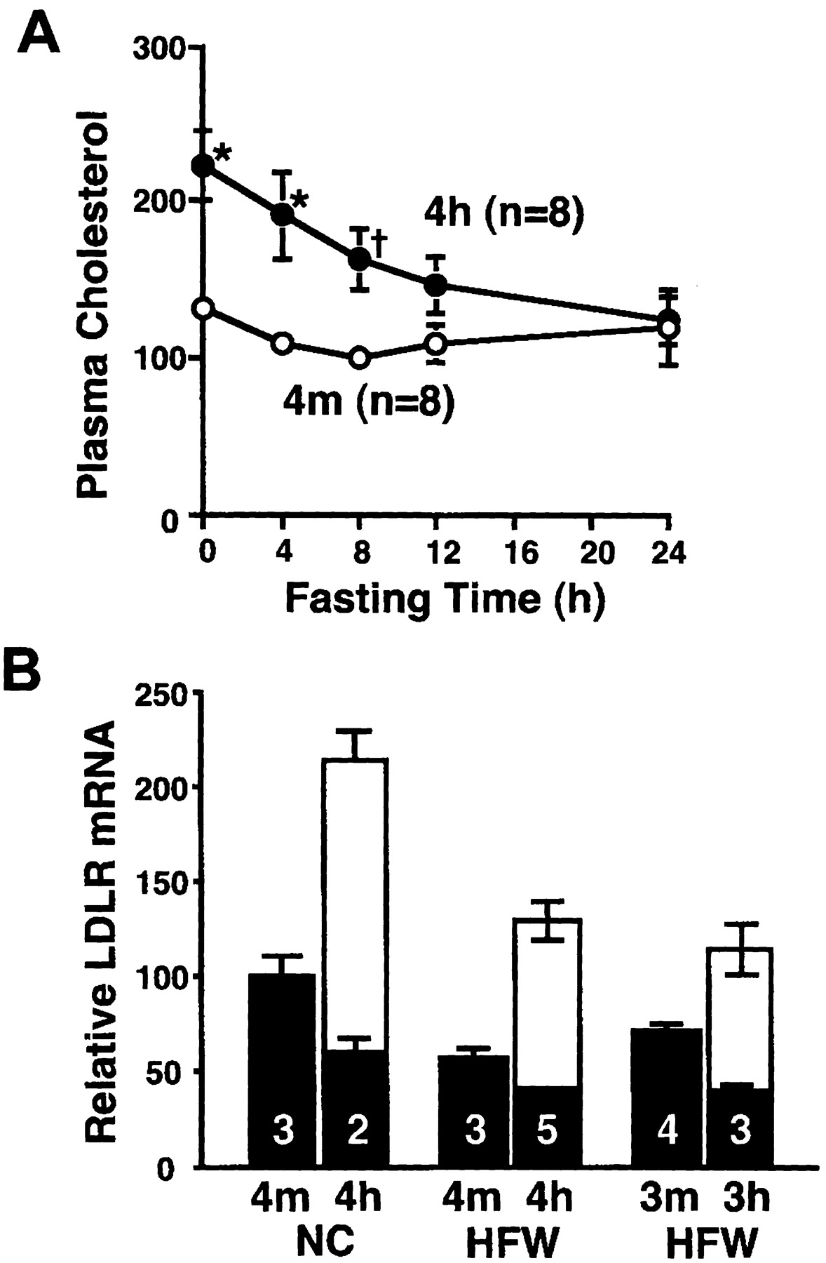 Harmful Effects of Increased LDLR Expression in Mice With