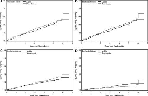 Aspirin for Stroke Prevention in Elderly Patients With