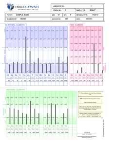 Hair Tissue Mineral Analysis HTMA