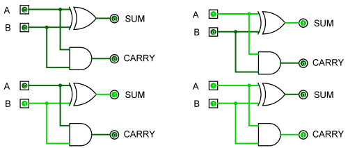 small resolution of half adder output half adder output