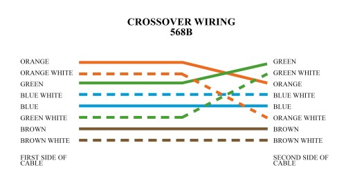 small resolution of crossover cable color code