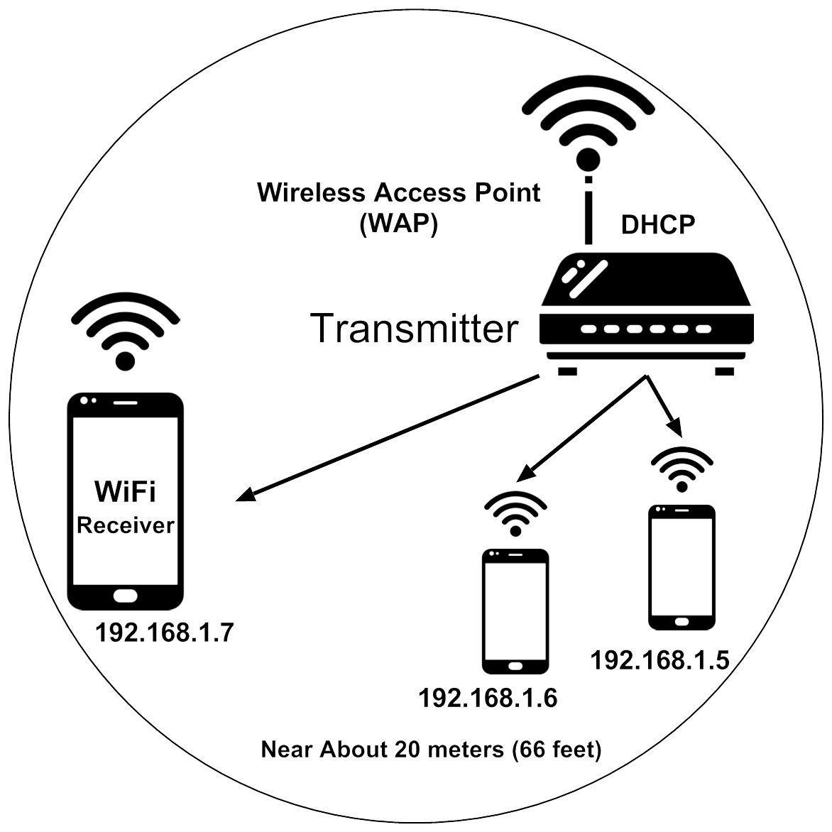 Difference Between Wifi And Hotspot Ahirlabs