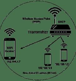 wifi diagram [ 1172 x 1172 Pixel ]