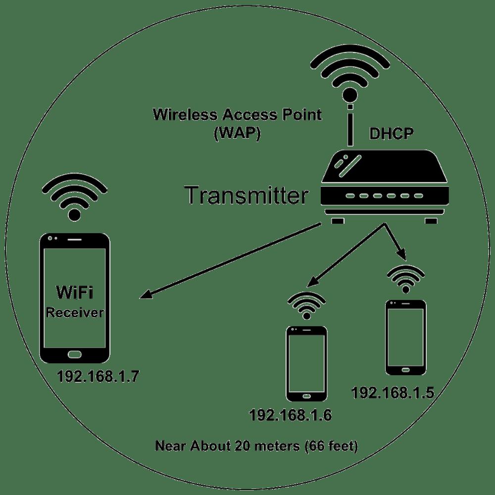 medium resolution of wifi diagram