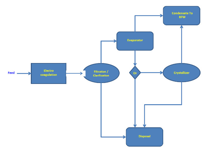A.H. Lundberg-Electrocoagulation integration with Evaporator