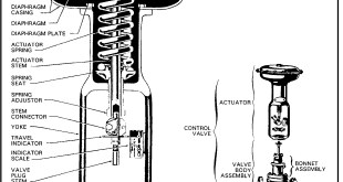 Actuators types