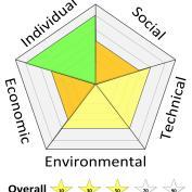 Sustainability profililng