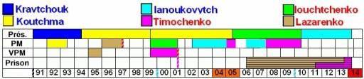 https://i0.wp.com/www.ahmedbensaada.com/images/stories/Images/Ukraine/ukraine%20gouv2.jpg?resize=512%2C111