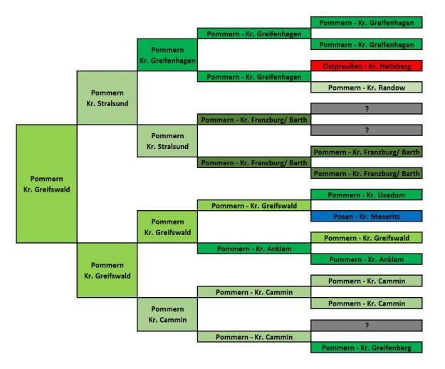 5-Generationen-Herkunfts-Übersicht