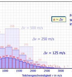 maxwell boltzmann geschwindigkeits verteilung herleitung diagramm teilchendichte [ 1886 x 1043 Pixel ]