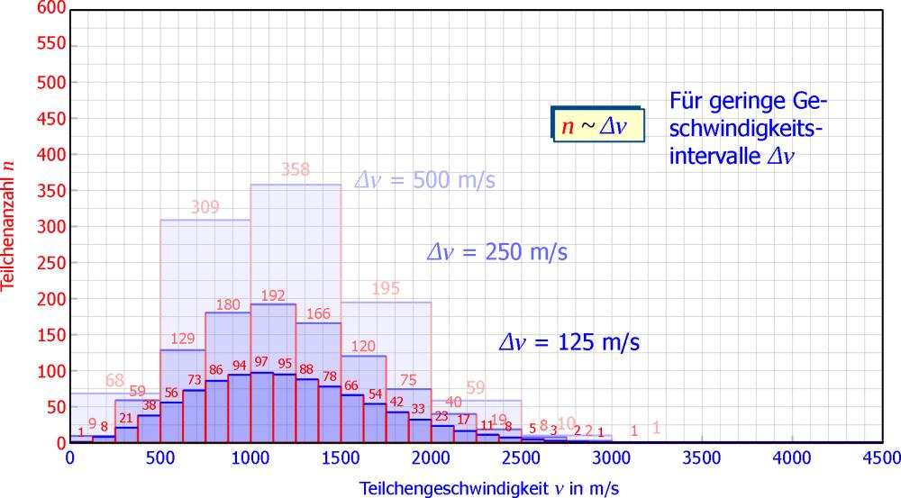 medium resolution of maxwell boltzmann geschwindigkeits verteilung herleitung diagramm teilchendichte