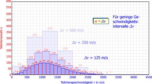 small resolution of maxwell boltzmann geschwindigkeits verteilung herleitung diagramm teilchendichte